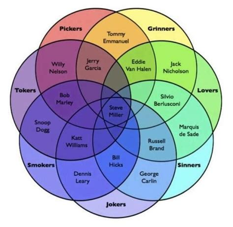 complex venn diagram diagram of ven diagram get free image about wiring diagram