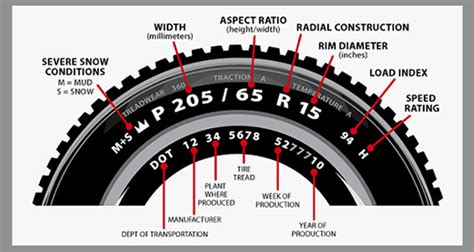 Ban Uk R 17 225 65 Bridgestone load speed ratings
