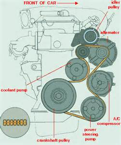 solved need diagram for routing serpentine belt on 97 4r fixya