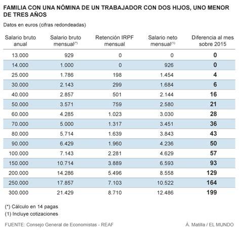 retenciones 2016 rendimientos del trabajo retenciones 2016 rendimientos del trabajo c 243 mo