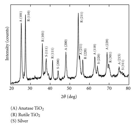 xrd pattern rutile tio2 synthesis and characterization of electrospun