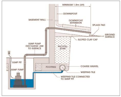 sump diagram how to finish a basement bathroom sewage plumbing