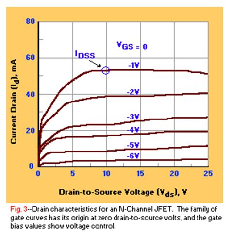 p channel jfet voltage controlled resistor transistor tutorial part 9 field effect transistors