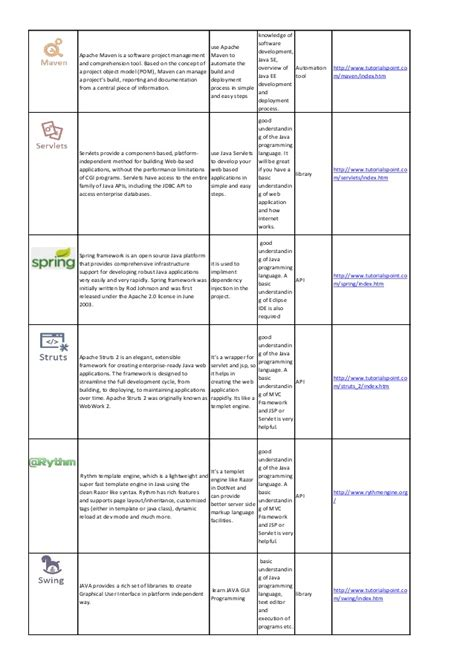 tutorialspoint lucene java and related technologies