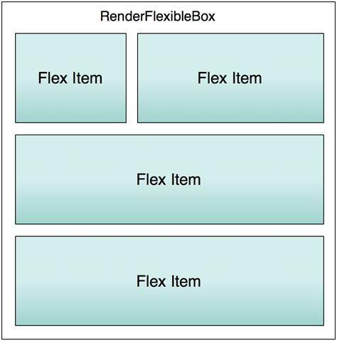 using flexbox for layout how chrome renders the web
