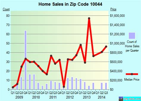 new york ny zip code 10044 real estate home value