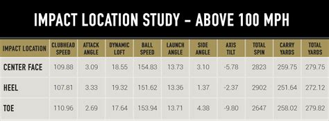 100 mph swing speed mygolfspy labs the horizontal impact location study