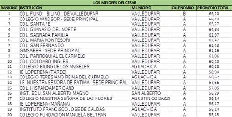 ranking 2015 de los mejores colegios de colombia los mejores colegios de la regi 243 n caribe de 2015