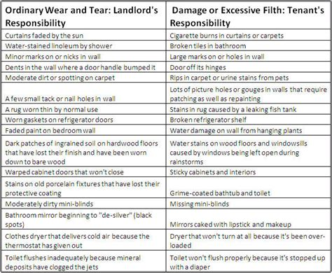 tenant security deposit cleaning fees what can your