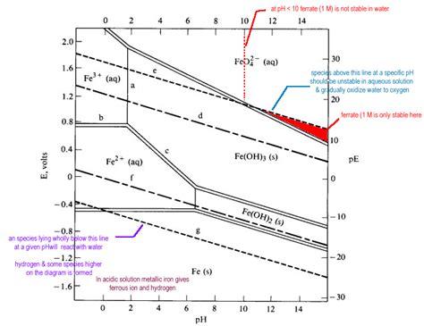 diagramme potentiel ph du cadmium corrigé pourbaix diagrams
