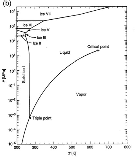 material phase diagram the essence of materials for engineers