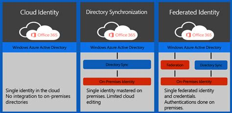 id馥 am駭agement bureau what is azure active directory petri