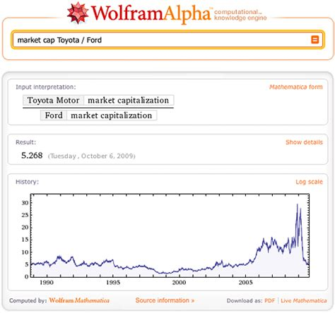 Toyota Market Cap Computing Stock Data In Real Time Wolfram Alpha