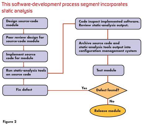 software development process flowchart integrate static analysis into a software development
