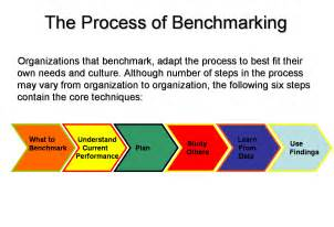 Bench Press Procedure Benchmarking Total Quality Management