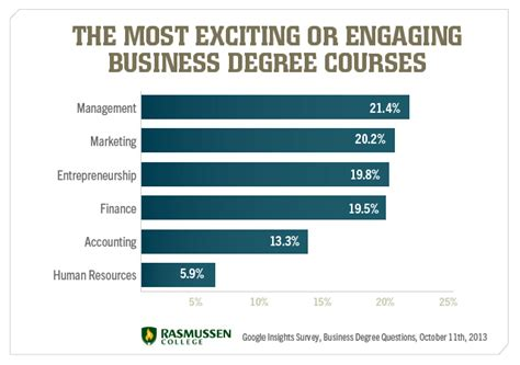 Mba Degree Courses by Should I Get A Business Degree Survey Results Say Yes