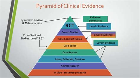 what level of evidence is a cross sectional study brief look at association vs causation