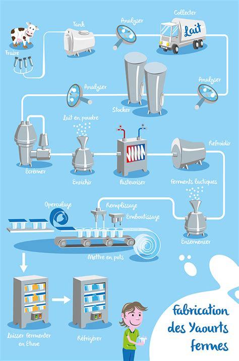 diagramme de fabrication de yaourt pdf produits yaourts et laits ferment 233 s fabrication