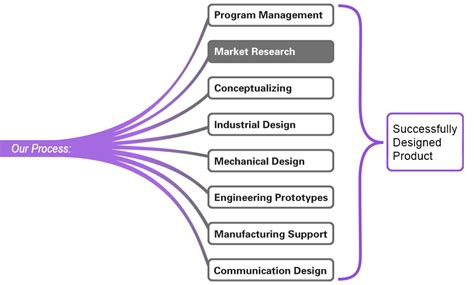 design for manufacturing video probasco design marketing research
