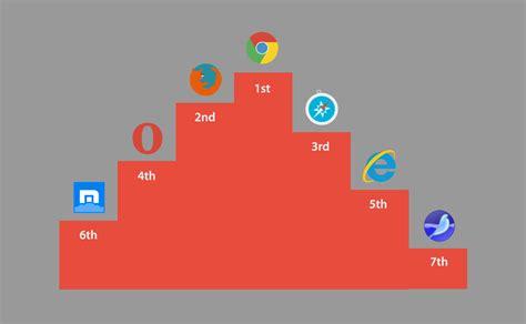 best web browser windows 7 osoboof
