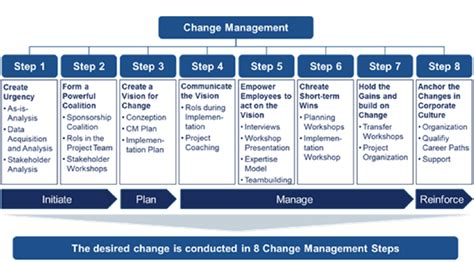 kotter framework integrated change management