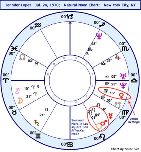 astrology room daily astrology horoscope ns chart stariq