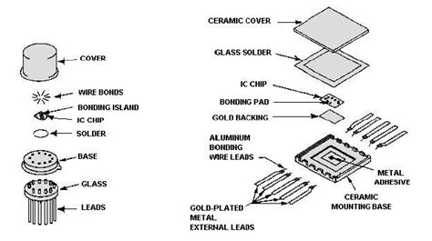 integrated circuit types list of integrated circuit packaging types