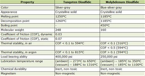 Properties Of Vacuum Lubricants For Vacuum Service