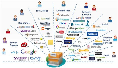 Types Of Seo Services - 3 things to help with your marketing efforts