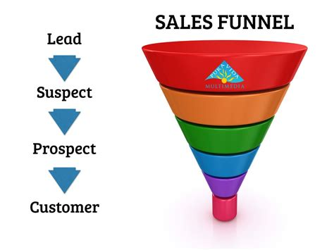 sales funnel sales funnel strategy caelan huntress