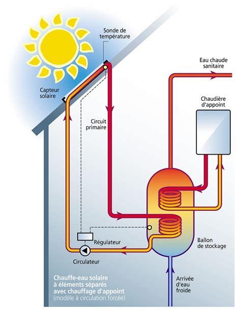 comment fonctionne un chauffe eau 4754 chauffe eau solaire pour maison individuelle ventana