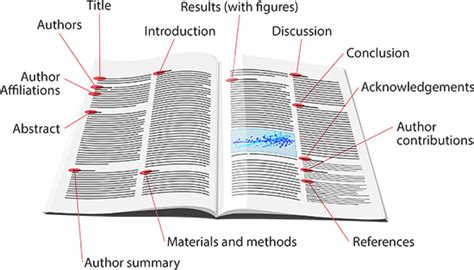 sections of an article anatomy of a scientific article ask a biologist