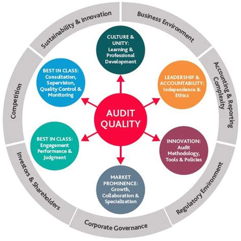 Ebook8 Audit auditing and assurance services 15th edition pdf free