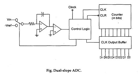 why charging time is same and discharge time is different for two inputs in dual slope