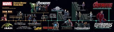 Marvel Cinematic Universe Timeline Workshop Quot Design Et Transmedia Quot With Images Tweets