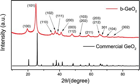 xrd pattern of germanium one step synthesis of novel mesoporous three dimensional