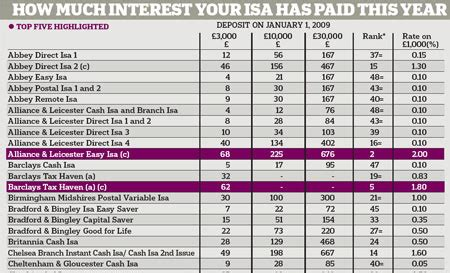best isa rates for transfers how much interest your isa has paid in 2009 time to