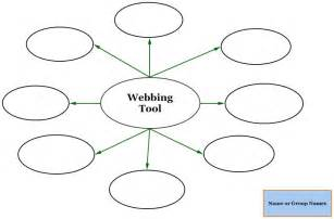 Venn diagram webbing tool vocabulary word map literacy strategy