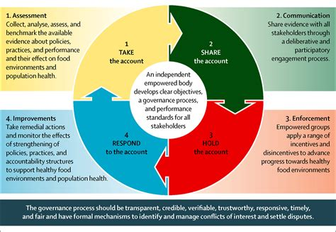 accountability framework template strengthening of accountability systems to create healthy