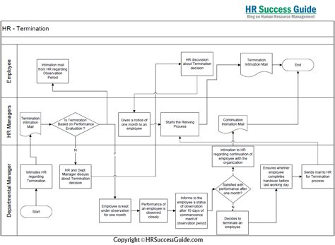 termination diagram hr success guide top human resources termination