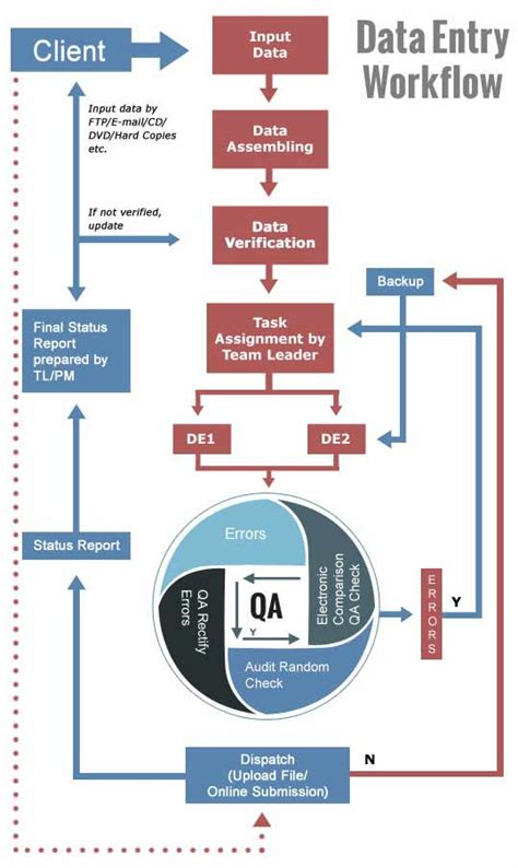 data workflow data entry services data entry outsourcing company