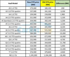 new car list prices post gst euromobil announces new pricing for audi