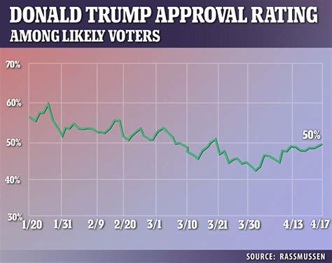 donald trump approval rating trump s approval rating surges as americans crave war