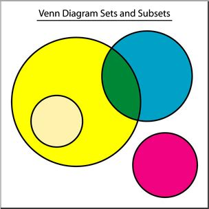 sets subsets and venn diagrams clip venn diagram sets and subsets color 1 labeled i abcteach abcteach