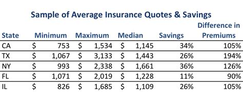 Insurance Quotes Drivers by Drivers Overpay 368 For Car Insurance Every Year Nerdwallet