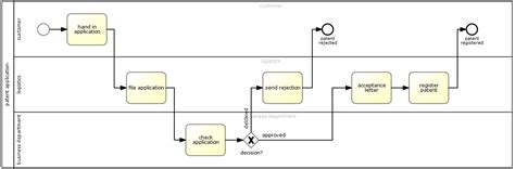 bpmn application bpmn connectors seterms
