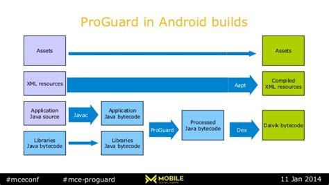 proguard android eric lafortune proguard optimizer and obfuscator in the android sdk