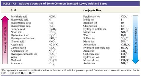 Acid Strength Table by Unit 9 Acid Base Baumann Chemistry