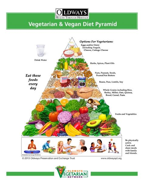 6 fruit categories food pyramid