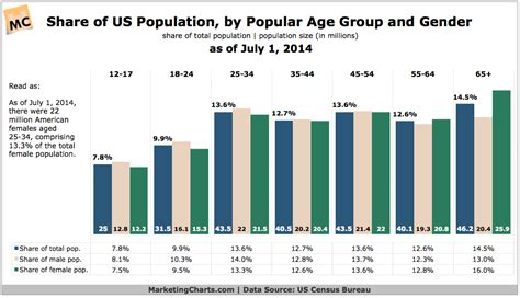 us population 2015 women us population by age group chart